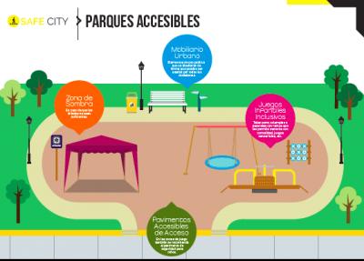 Infografía de espacios comunes en un parque accesible