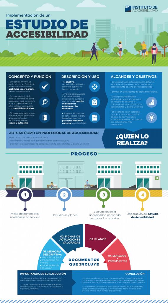 Infografía - Definición, alcances y pasos para la implementación de un Estudio de Accesibilidad